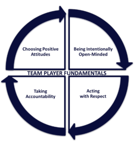 Team Player Fundamentals Cycle
